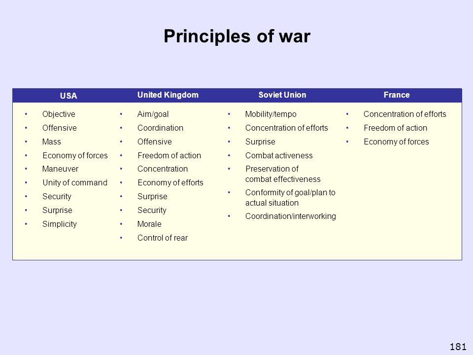 Principles of war 181 USA United Kingdom Soviet Union France Objective