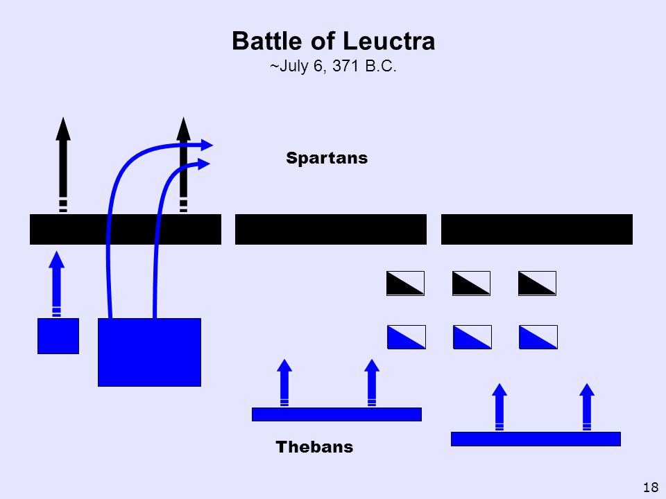 Battle of Leuctra ~July 6, 371 B.C.