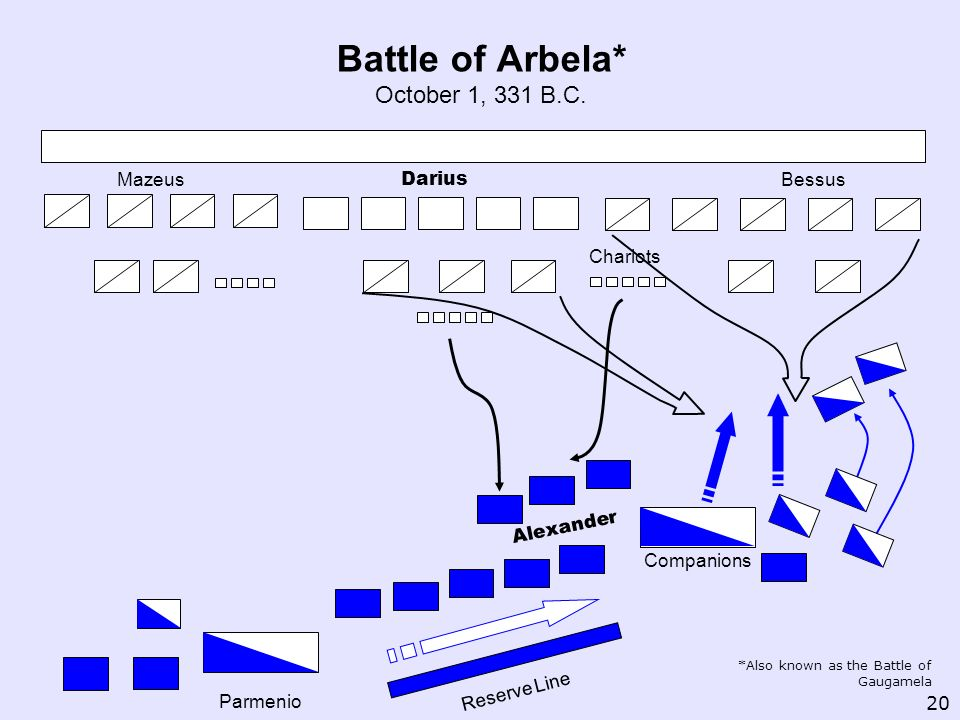 Battle of Arbela* October 1, 331 B.C.