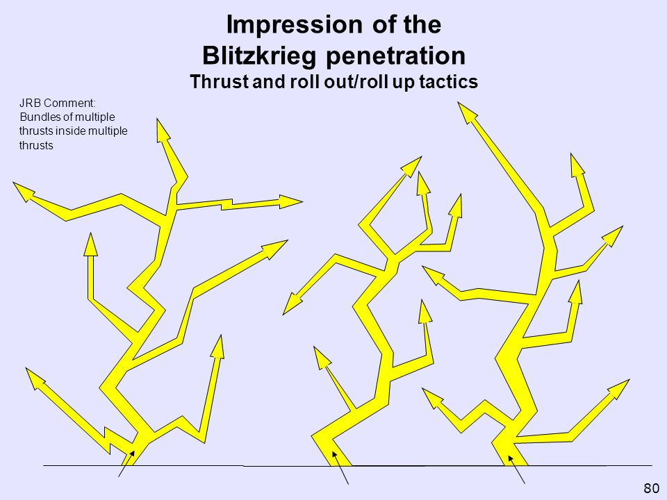 Impression of the Blitzkrieg penetration Thrust and roll out/roll up tactics