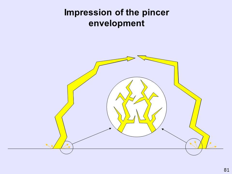 Impression of the pincer envelopment
