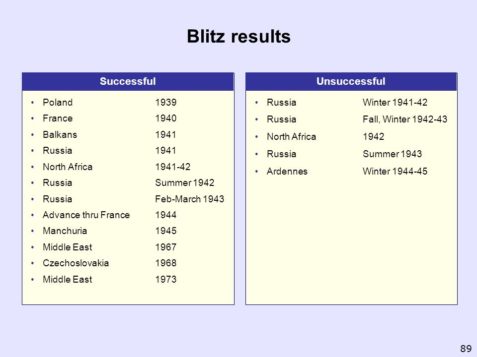 Blitz results Successful Unsuccessful Poland France Balkans Russia
