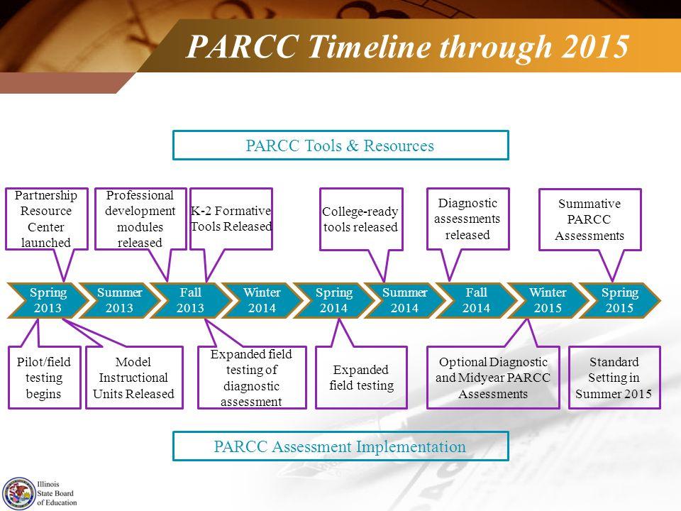 PARCC Timeline through 2015