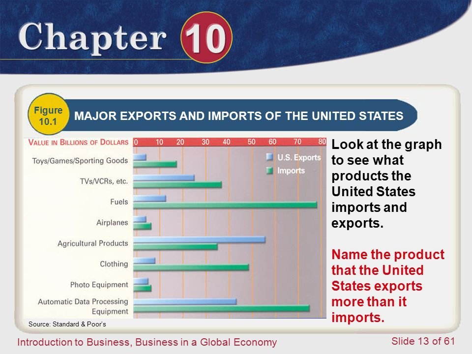 Name the product that the United States exports more than it imports.