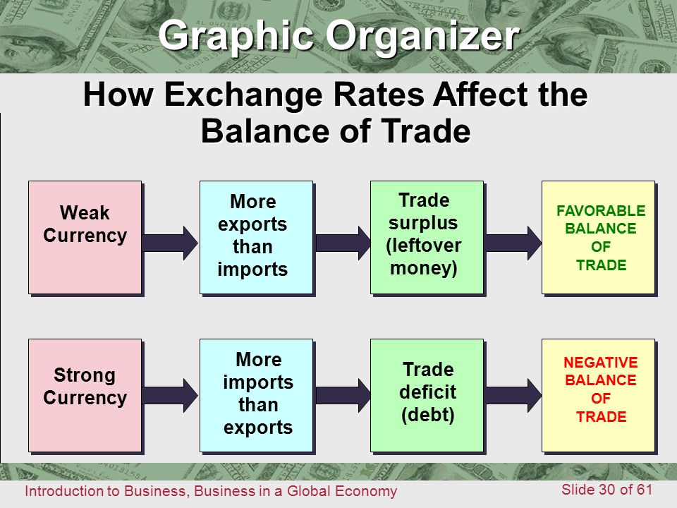 How Exchange Rates Affect the