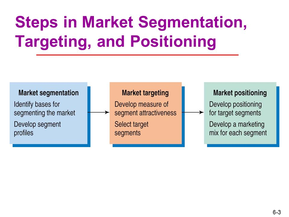 Difference between Market Segmentation, Targeting and Positioning