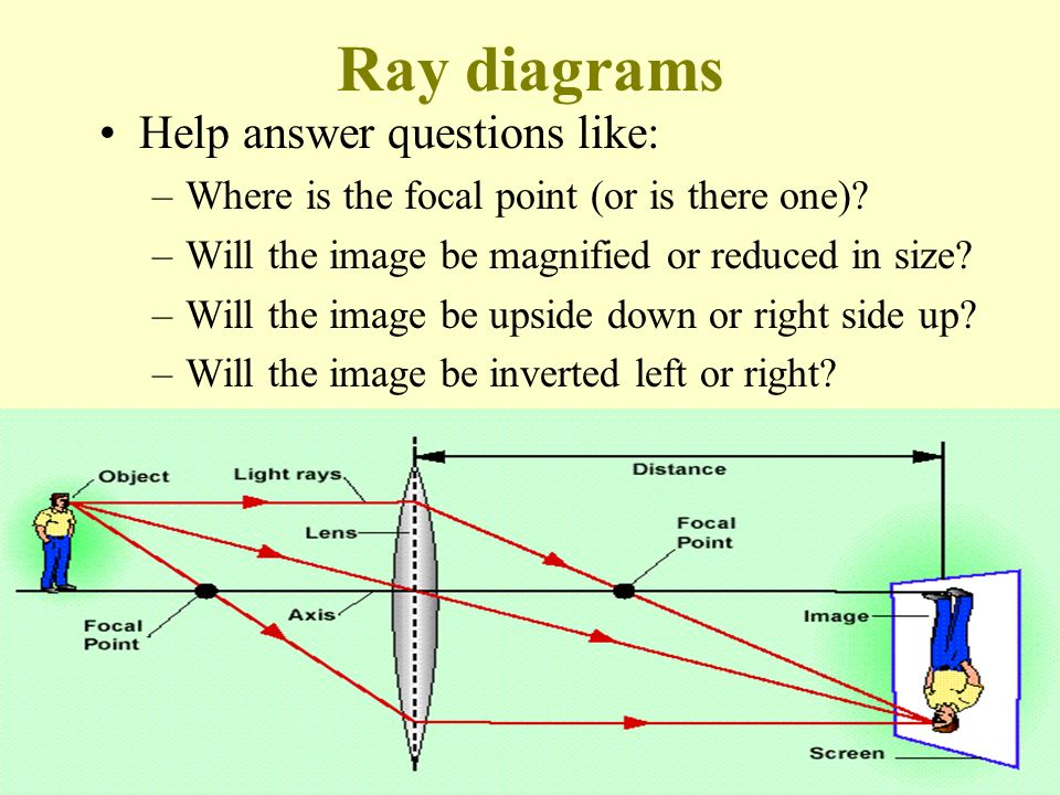 Ray diagrams Help answer questions like: