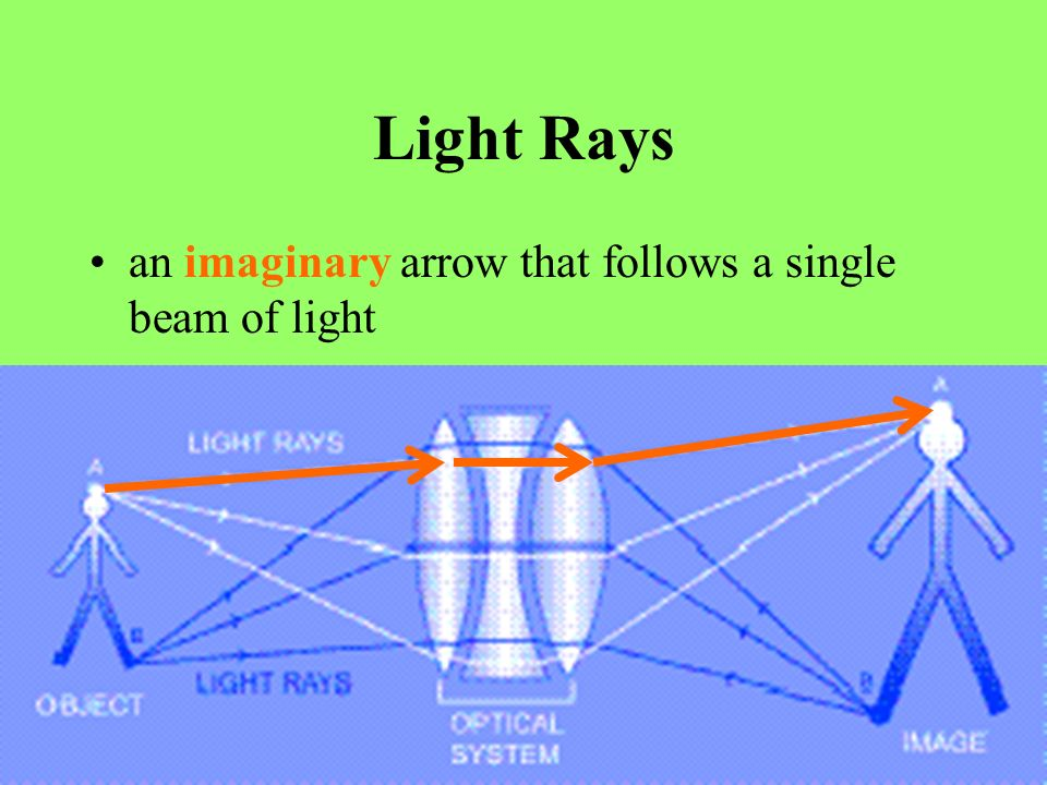 Light Rays an imaginary arrow that follows a single beam of light