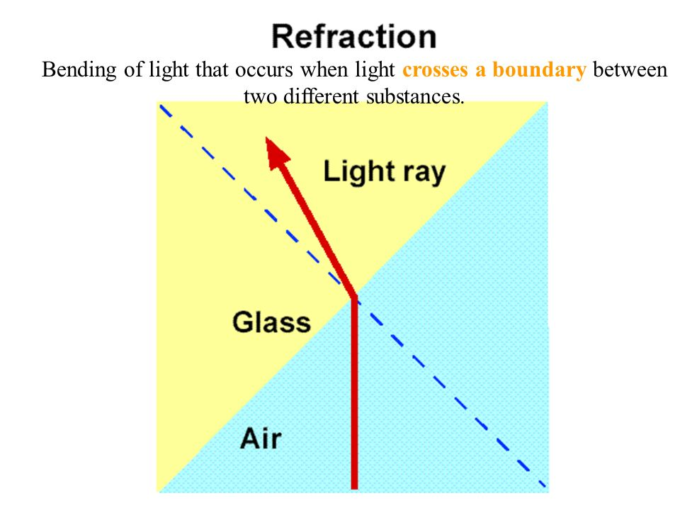 Bending of light that occurs when light crosses a boundary between two different substances.