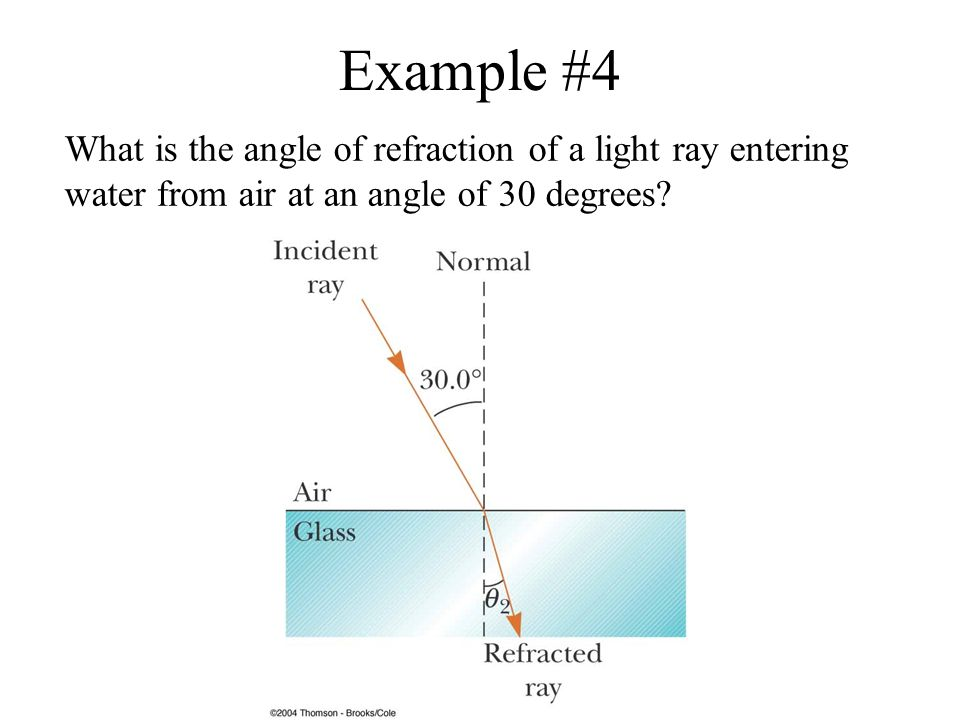 Angle Of Refraction From Air To Glass