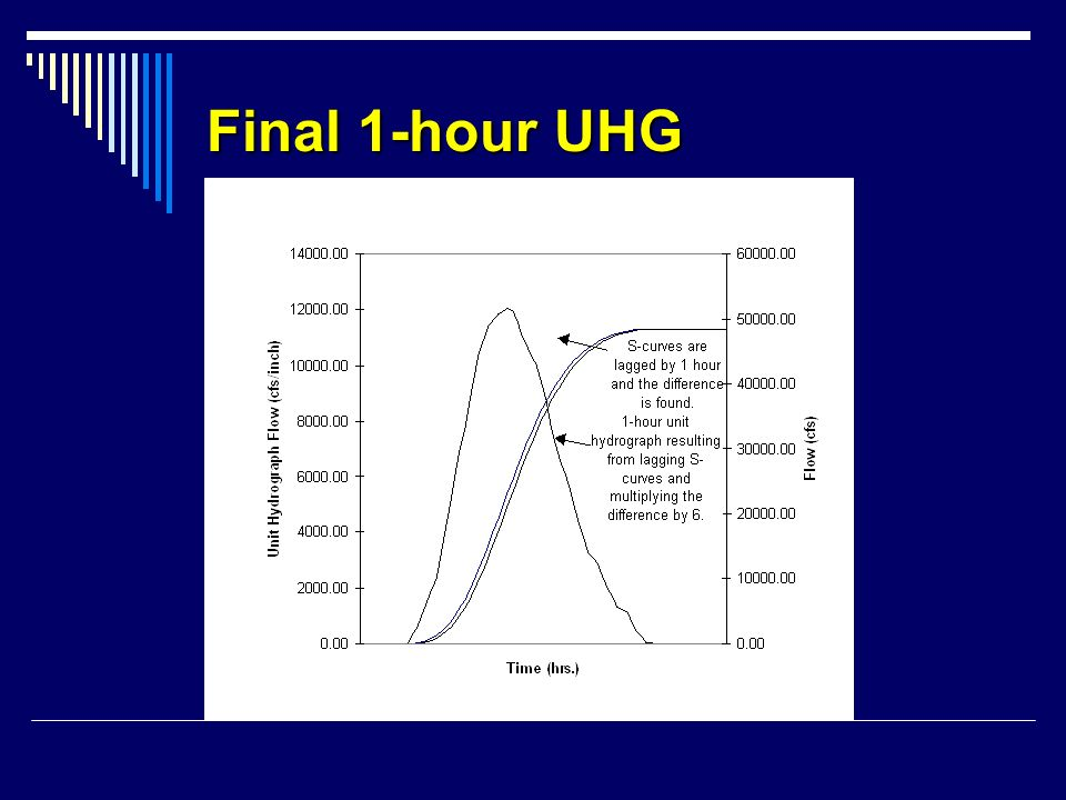 Final 1-hour UHG