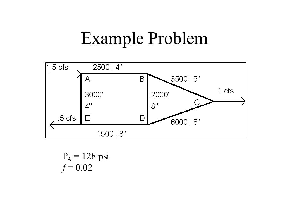 Example Problem PA = 128 psi f = 0.02