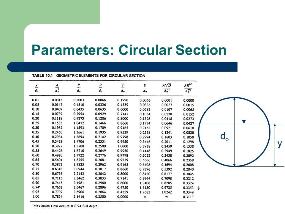 Parameters: Circular Section