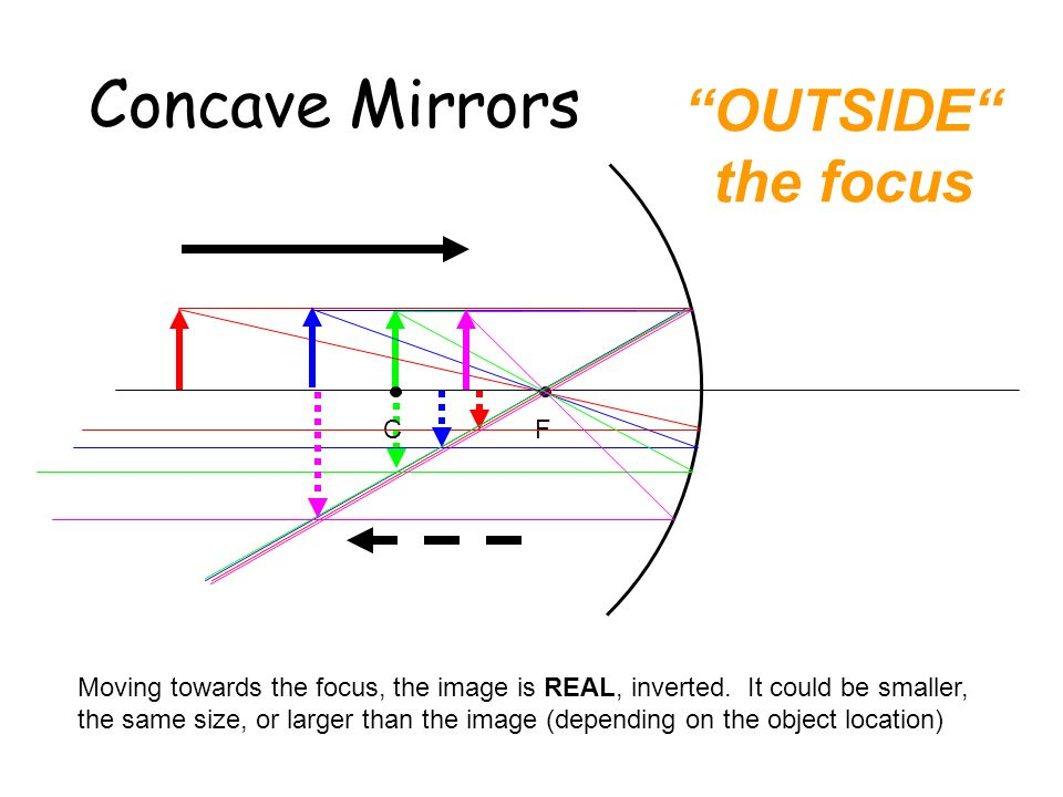 Concave Mirrors OUTSIDE the focus C F