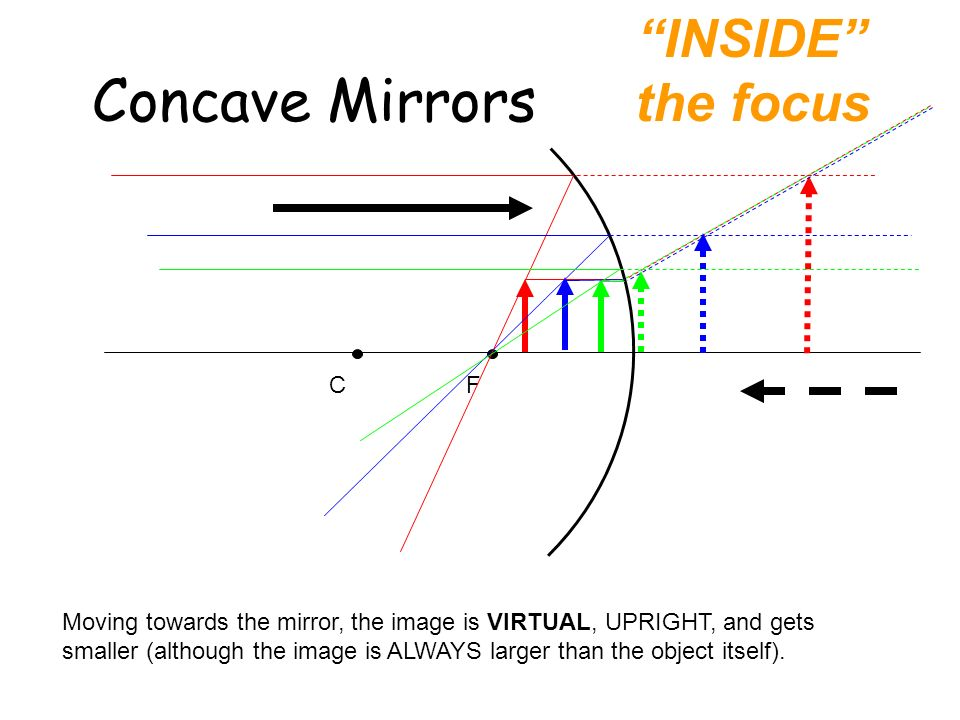 Concave Mirrors INSIDE the focus C F