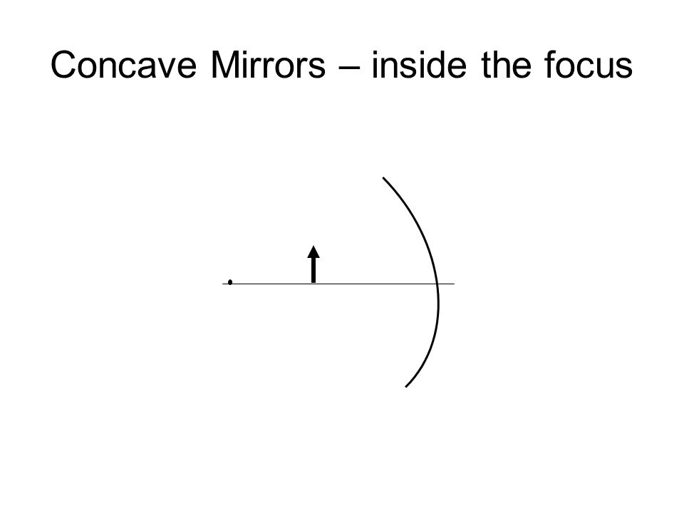 Concave Mirrors – inside the focus