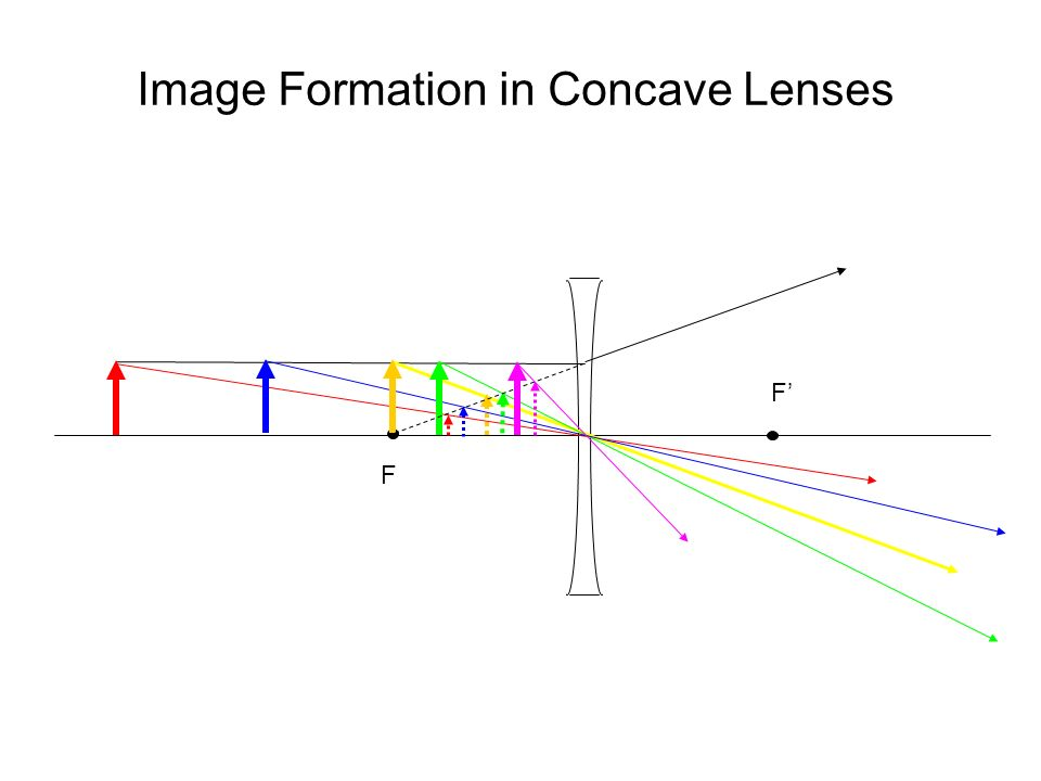 Image Formation in Concave Lenses