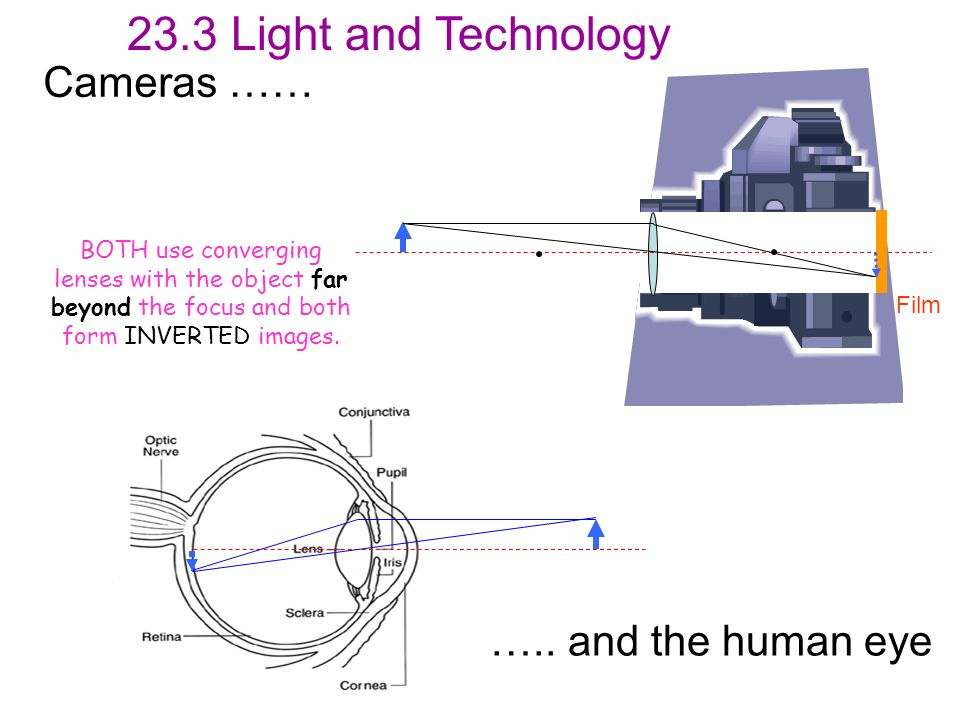 23.3 Light and Technology Cameras …… ….. and the human eye
