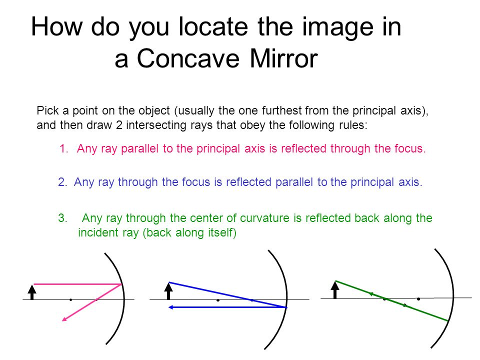 How do you locate the image in a Concave Mirror