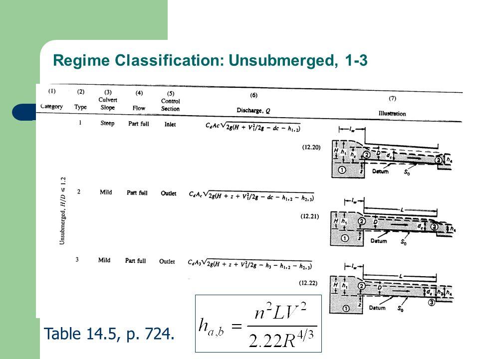 Regime Classification: Unsubmerged, 1-3