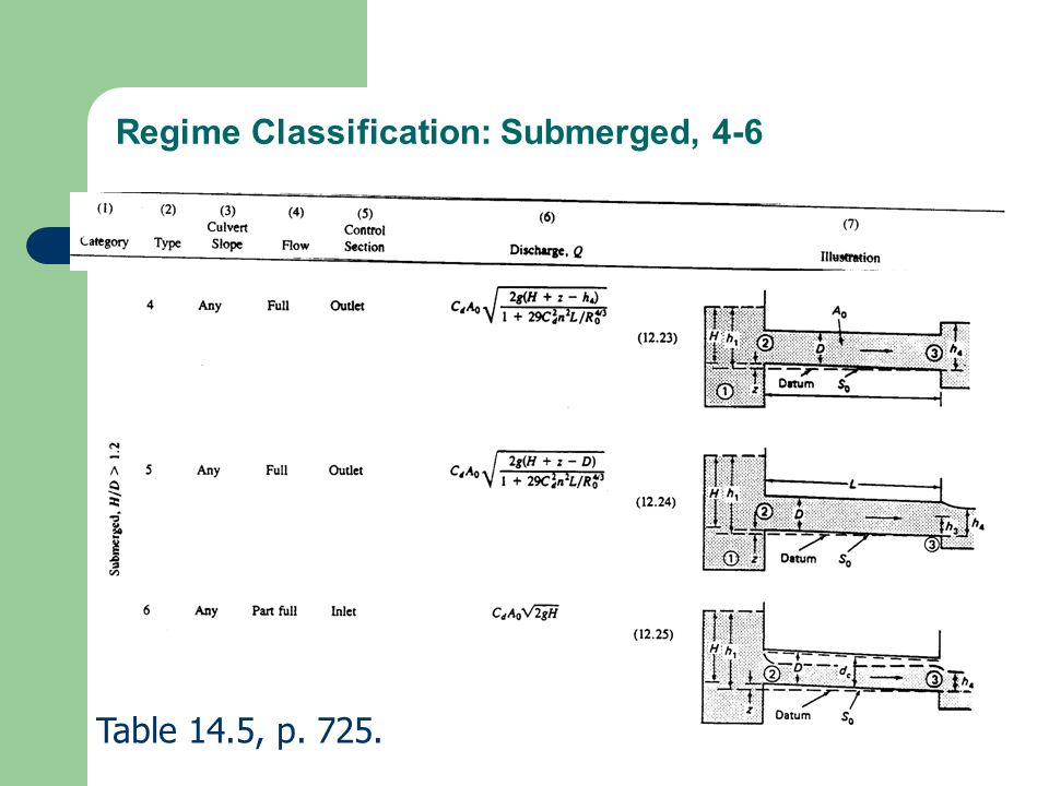 Regime Classification: Submerged, 4-6