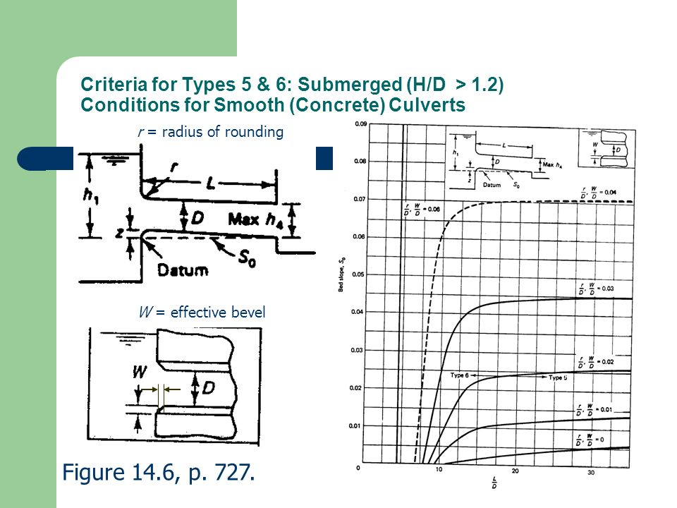 Criteria for Types 5 & 6: Submerged (H/D > 1