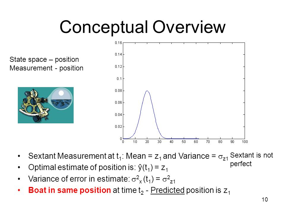 Conceptual Overview State space – position. Measurement - position. Sextant Measurement at t1: Mean = z1 and Variance = z1.