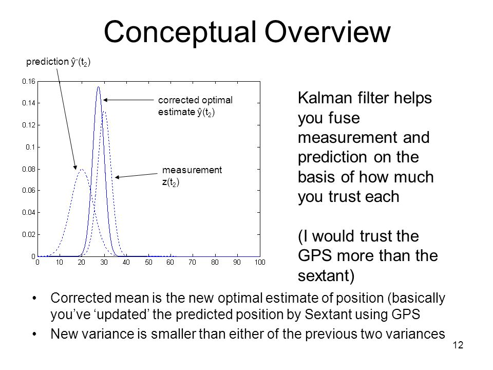 Conceptual Overview prediction ŷ-(t2) Kalman filter helps you fuse measurement and prediction on the basis of how much you trust each.