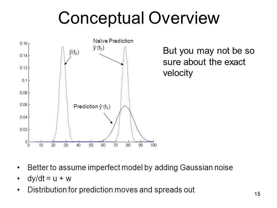 Conceptual Overview Naïve Prediction ŷ-(t3) But you may not be so sure about the exact velocity. ŷ(t2)