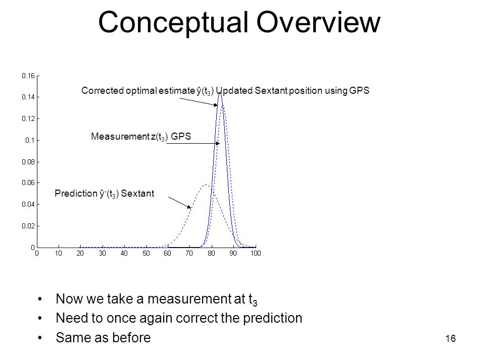 Conceptual Overview Now we take a measurement at t3