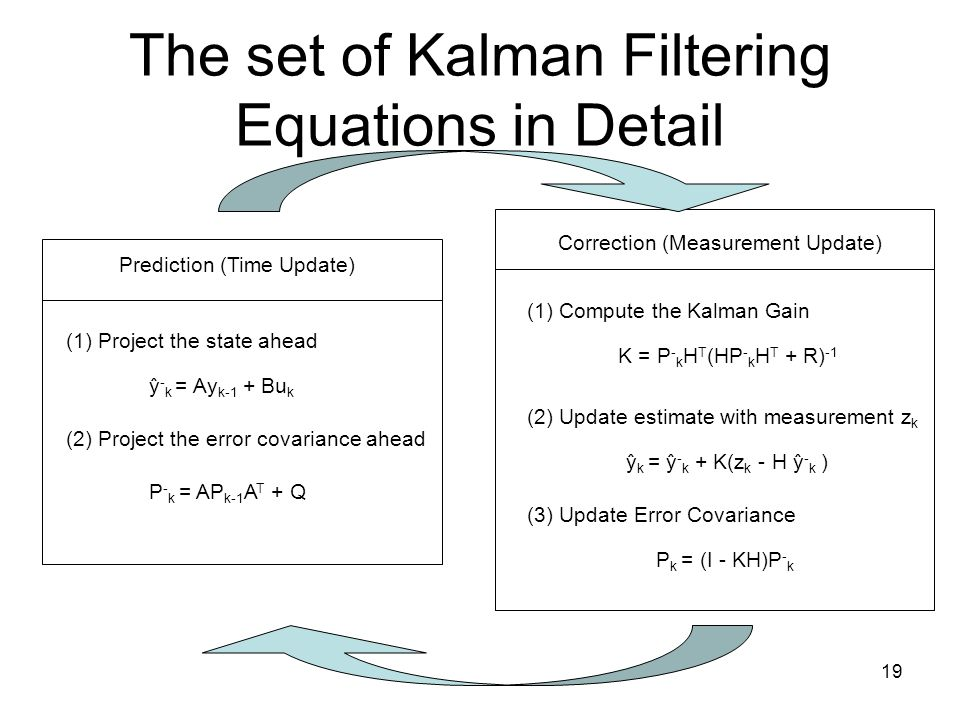 The set of Kalman Filtering Equations in Detail