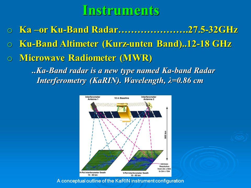 Instruments Ka –or Ku-Band Radar………………….27.5-32GHz