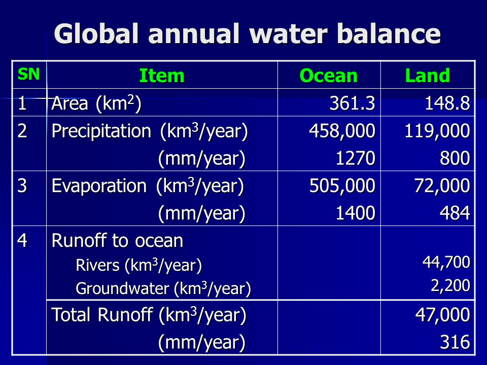 Global annual water balance