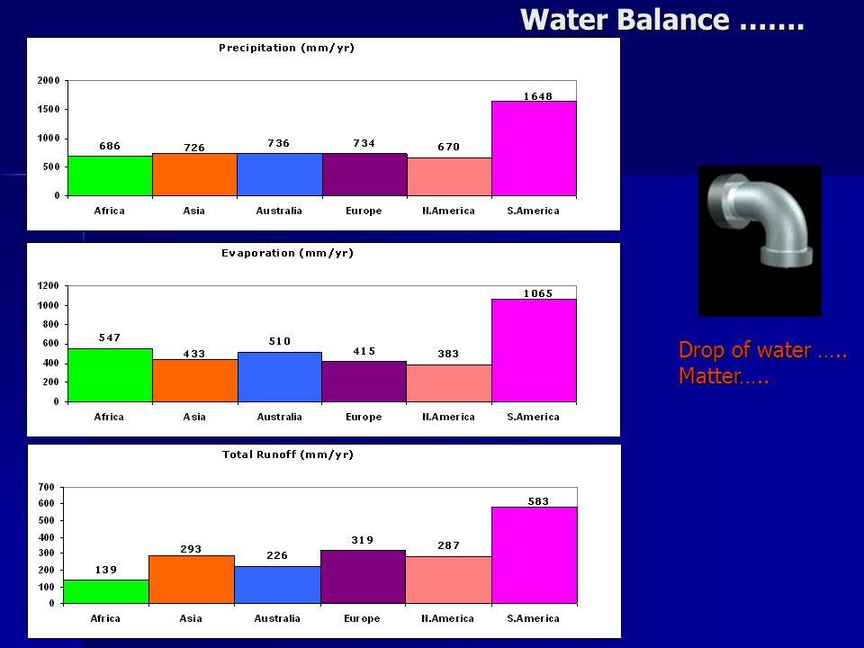 Water Balance ……. Drop of water ….. Matter…..