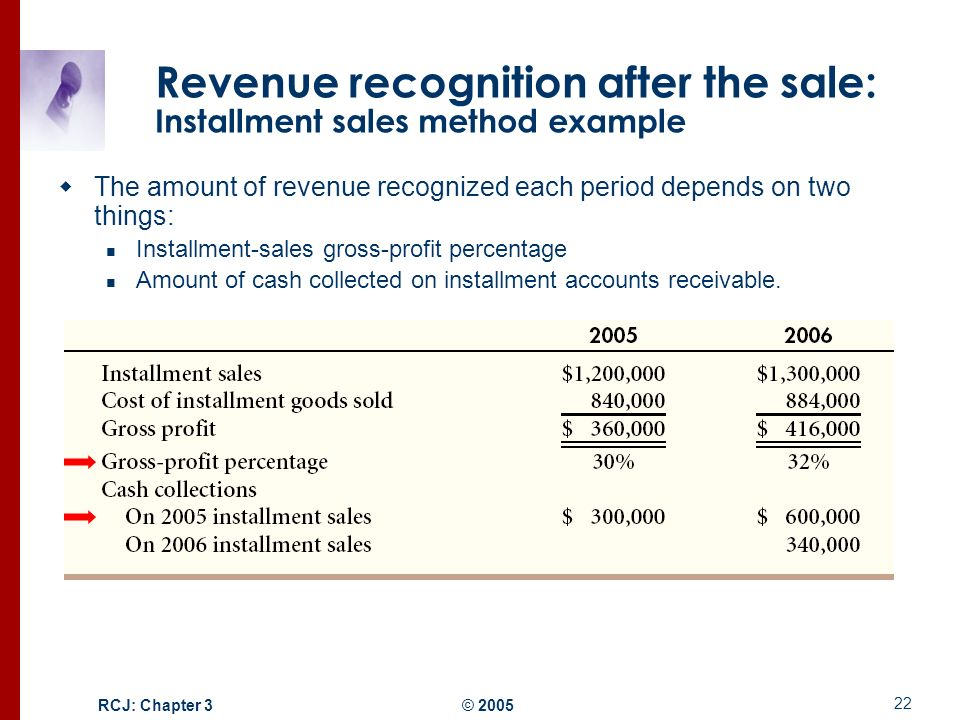 methods of revenue recognition To address the complexity of changes to revenue recognition, marcum  full retrospective method (cumulative effect adjustment to retained.