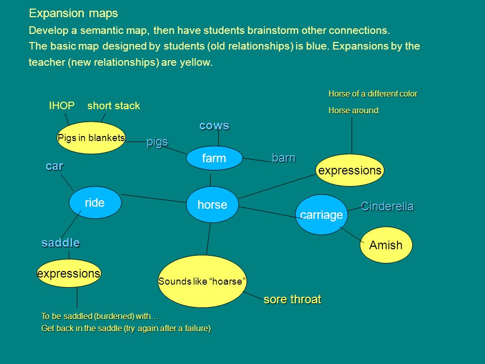 Expansion maps Develop a semantic map, then have students brainstorm other connections. The basic map designed by students (old relationships) is blue. Expansions by the teacher (new relationships) are yellow.