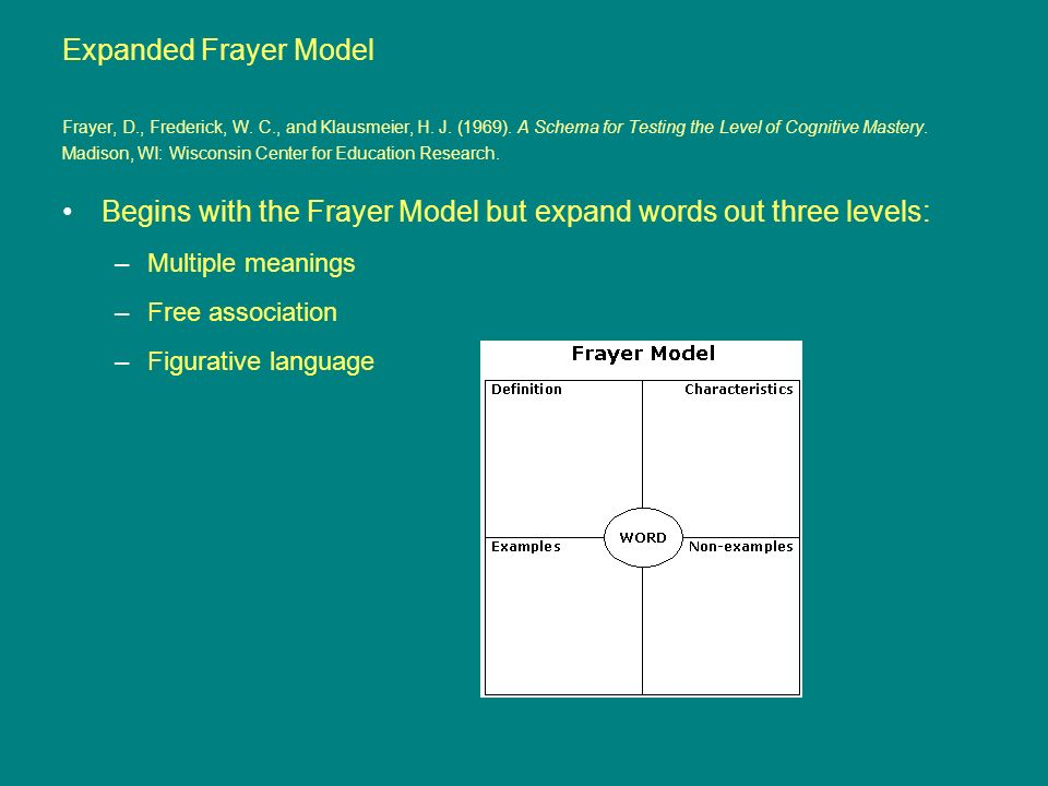 Begins with the Frayer Model but expand words out three levels: