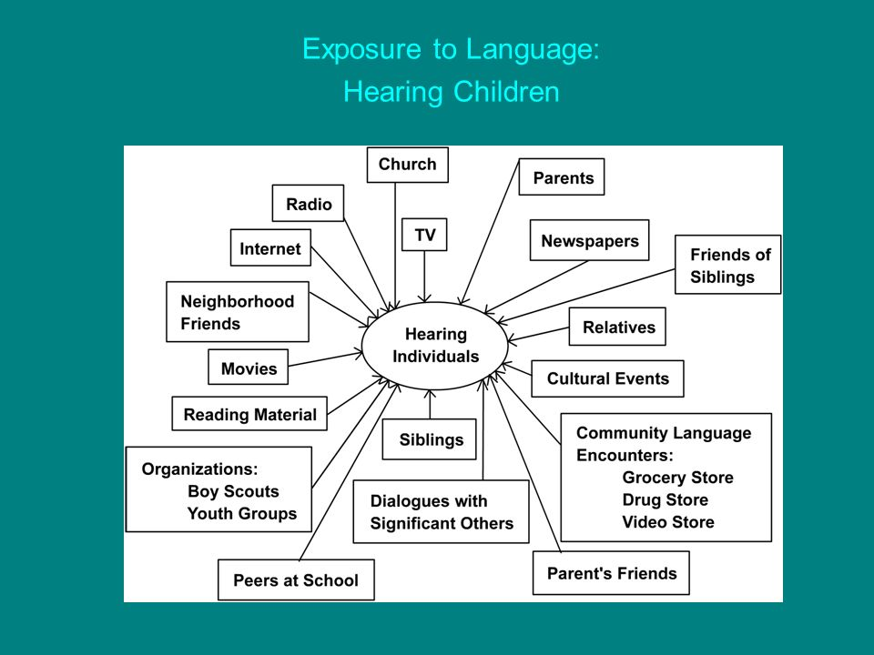 Exposure to Language: Hearing Children