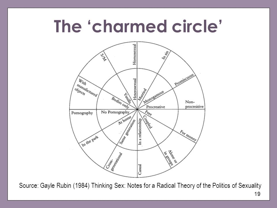 The 'charmed circle'