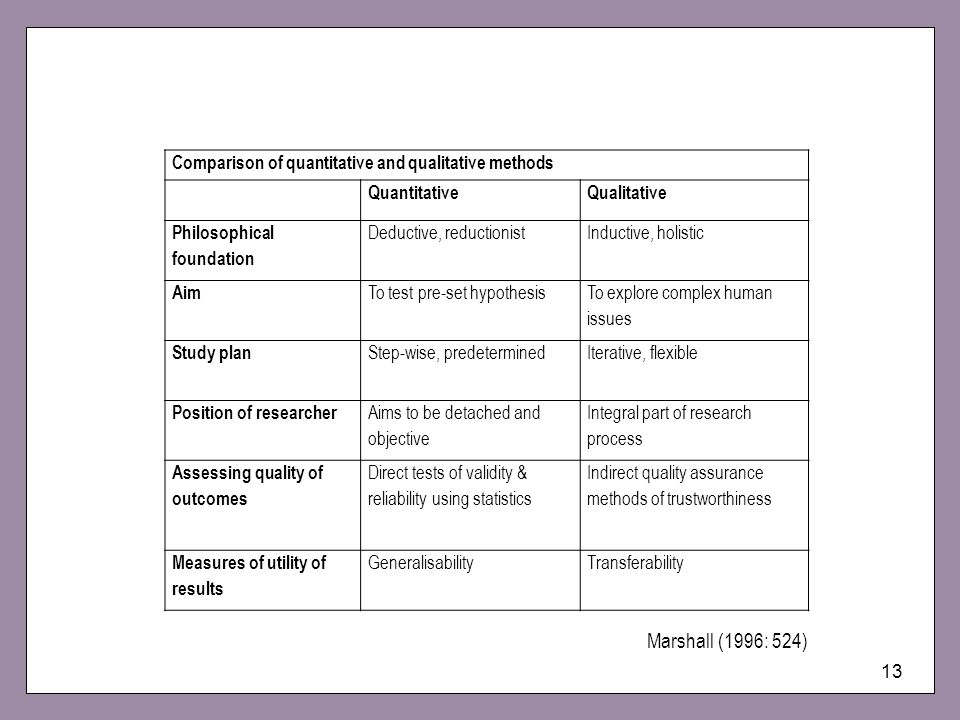 Comparison of quantitative and qualitative methods