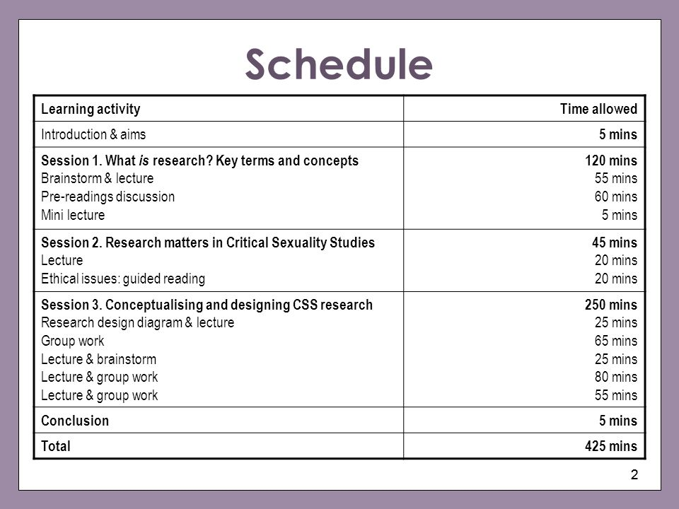 Schedule Learning activity Time allowed Introduction & aims 5 mins