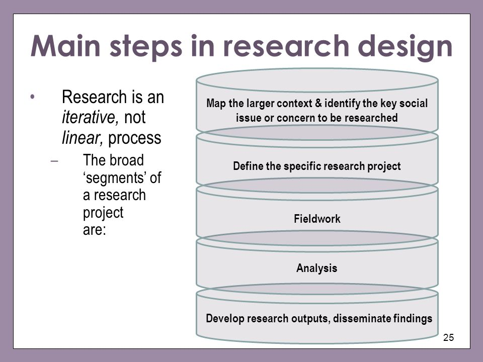 Main steps in research design