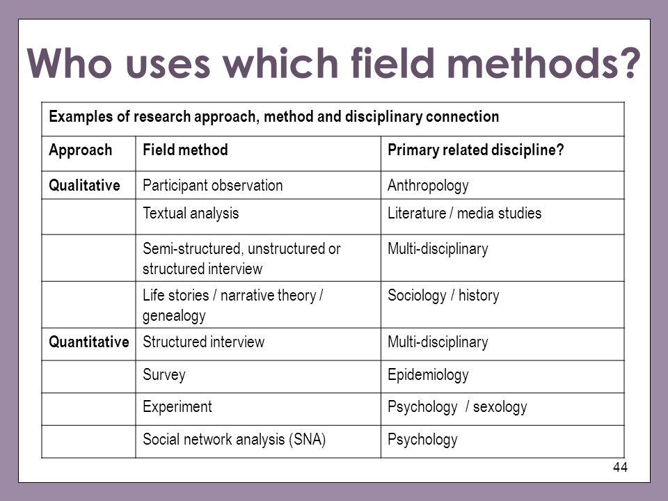Who uses which field methods