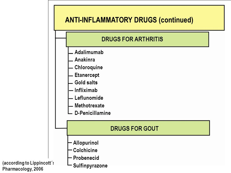 Analgesics Drugs To Treat Pain Ppt Download