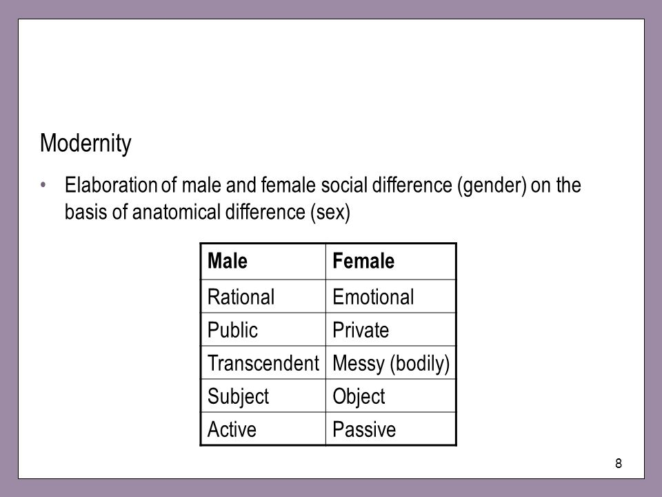 Modernity Elaboration of male and female social difference (gender) on the basis of anatomical difference (sex)