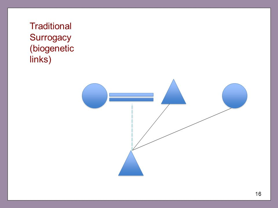 Traditional Surrogacy (biogenetic links)