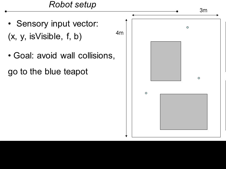 Goal: avoid wall collisions, go to the blue teapot