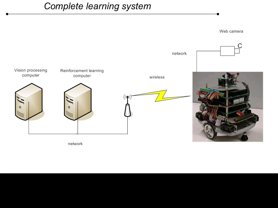 Complete learning system