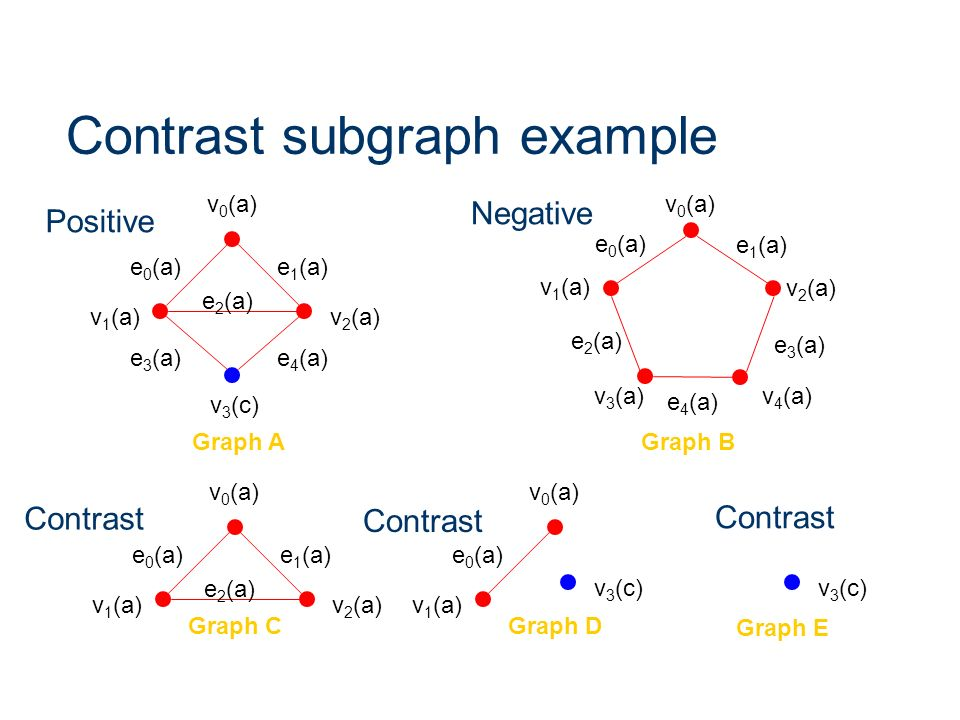 Contrast subgraph example