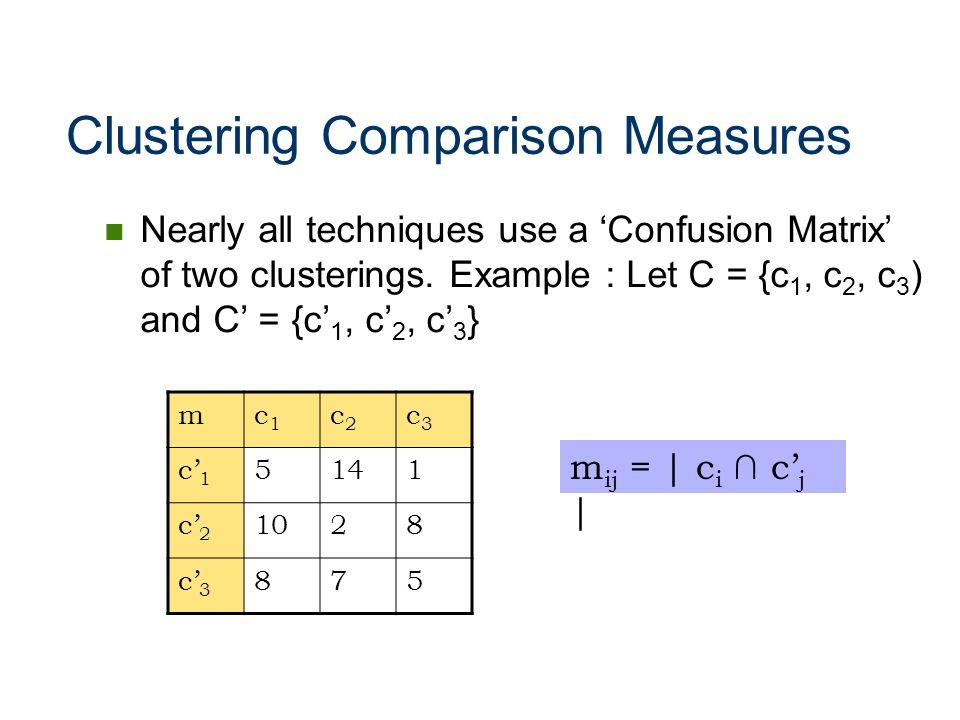 Clustering Comparison Measures